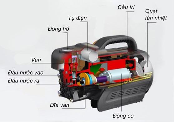 Cấu tạo của một máy rửa xe mini